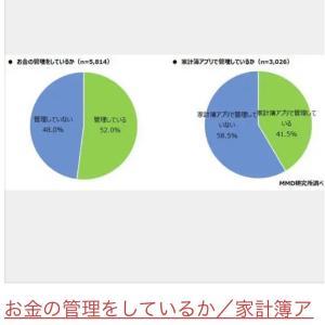 【目指せ月5万円】誰でもできる「貯まる家計簿」の管理の仕方をご紹介😊