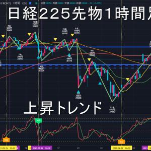 日経225先物2021年9/28(火)のトレンド判断