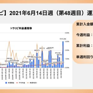 【FXトラリピ】2021年6月14日〜 48週目の運用実績 利益は¥151,206でした