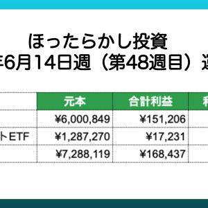 【ほったらかし投資】 2021年6月14日週 運用報告 利益は¥168,437でした。