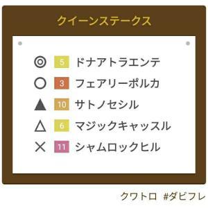 #クイーンステークス予想 #競馬予想 8/1(日曜)函館競馬場11レース