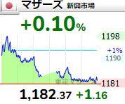【6/11】相場雑感 指数の上値は重々だが小型株には好都合?