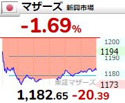 【6/17】相場雑感 FOMCタカ派も金利は大して上がってない