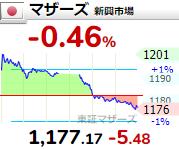 【6/18】相場雑感 米金利低下でグロース株のターン?/西松屋好決算!