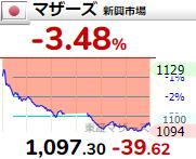 【7/28】相場雑感 はいはい株安株安…