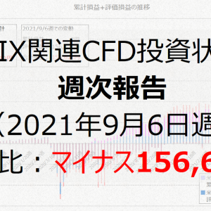 VIX関連CFD投資状況週次報告(2021年9月6日週)前週比:マイナス156,621円