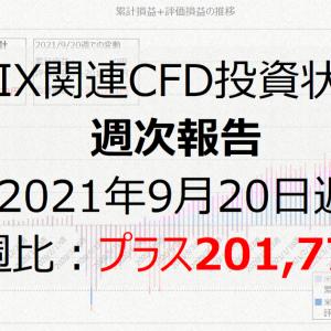 VIX関連CFD投資状況週次報告(2021年9月20日週)前週比:プラス201,771円