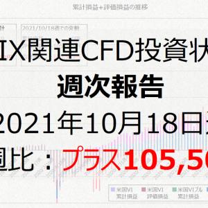 VIX関連CFD投資状況週次報告(2021年10月18日週)前週比:プラス105,505円