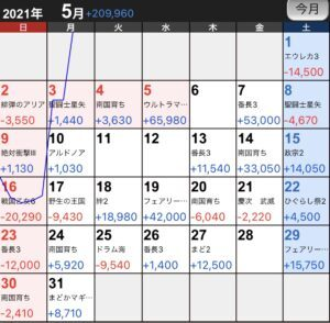 【5月結果報告】3月開設ブログで月間○万PV達成!