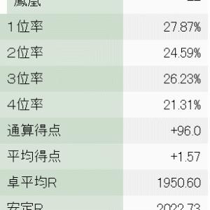 天鳳5段奮闘記 2021年7月度月間成績