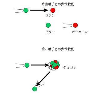 第2種放射線取扱主任者過去問を考える-中性子線