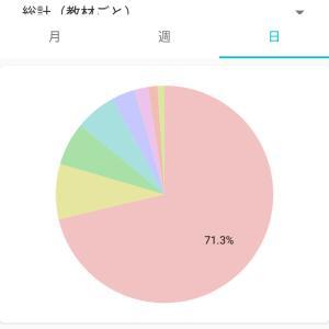 夏休み15日目  数学day