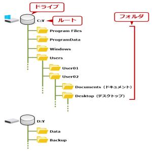 ファイルシステムの基礎と基本的なコマンド