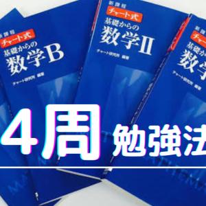 【最強】青チャート数学4周の勉強法!これで医学部現役合格!
