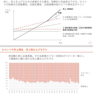 株価予想:【3558】ロコンド 説明会資料が抱腹絶倒