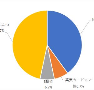 FIRE達成!!!日本債券(預金)ポートフォリオ