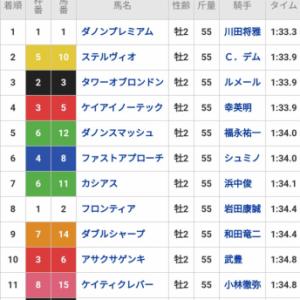 弥生賞時点でフジキセキ、タキオン、ダノンプレミアムって誰が最強?