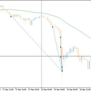 4月17~18日:約20%下落し破産