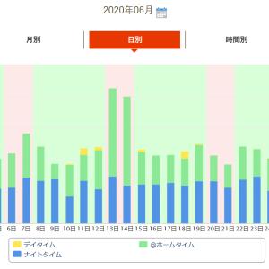 【蓄電池日記】≪2021年 6月度(6月1日~6月30日)≫