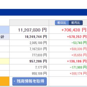 【資産公開】1,100万円台に到達!やはり米国株