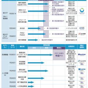 レナサイエンス IPO 2021/09/24