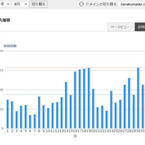 【開業記録】HP・ブログ作成とその反響