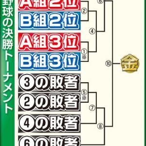 【難解】東京五輪野球の変則ルール 1回負けても金メダルは可能で全チームが予選通過に1位で進む超複雑な決勝トーナメント