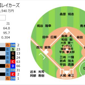 【プロ野球POGリプレイ2021】8 第4節 各球団の気になる選手3