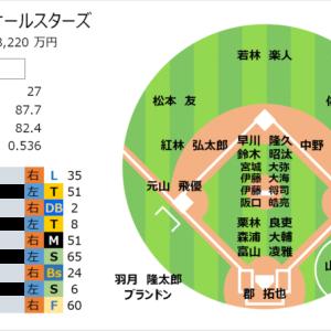 【プロ野球POGリプレイ2021】9 第5節 プロ野球POG的新人王レース