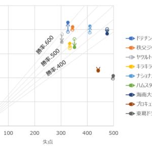 【プロ野球POGリプレイ2021】20 前期戦終了!