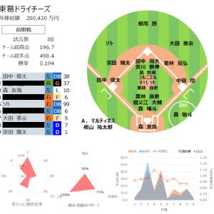 【プロ野球POGリプレイ2021】21 後期ドラフトのための戦力分析その1
