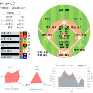 【プロ野球POGリプレイ2021】22 後期ドラフトのための戦力分析その2