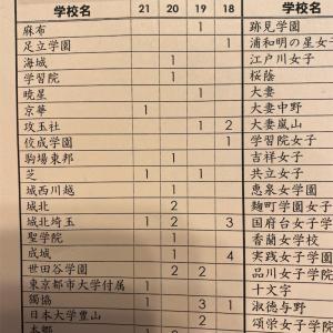 SAPIX転塾検討 日能研