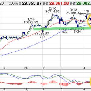 SBI証券、株取引の手数料無料