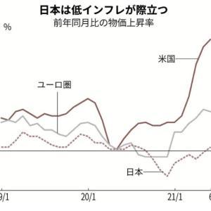 先進諸国とのインフレ格差