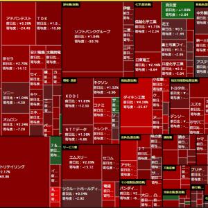 日経平均下落・仮想通貨も下落