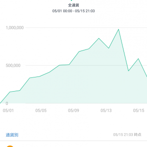 bitFlyer(月次)と投資信託の運用