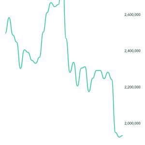 本日の仮想通貨