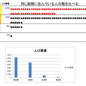 都道府県別の人口密度を視覚的にとらえて、東京・大阪の多さを実感させる