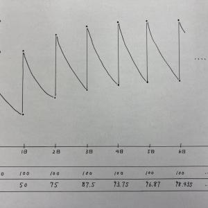 半減期を使えばわかります。薬が体の中に残る時間を算出する方法。