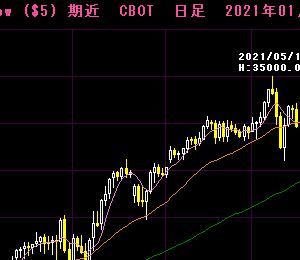 6月17日:FOMCで米株沈む