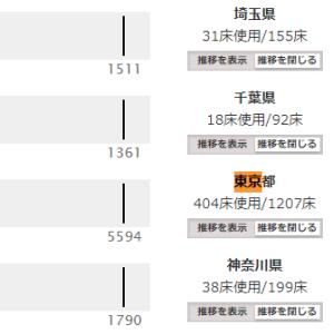 東京都の病床使用率35%…これで緊急事態宣言ってありなの?