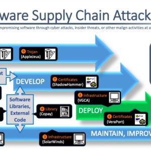 NCSC ソフトウェアサプライチェーン攻撃リポート