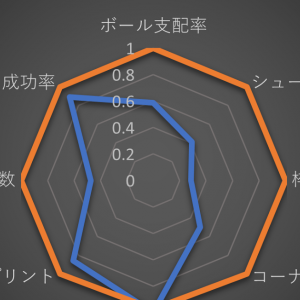 J1.LEAGUE #13 川崎戦