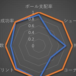 J1.LEAGUE #17 横浜FC戦