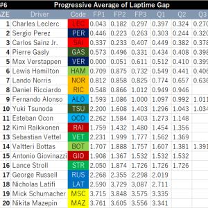 F1GP #6 Azerbaijan Grand Prix