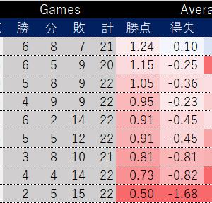 J1 札幌 0-2 G大阪 =固い守備が光った零封勝利で13位まで這い上がる=