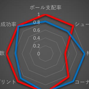 J1 仙台 0-1 G大阪 =やっと決まった、コーナーキックにドンピシャヘッド=