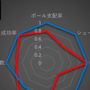 J1 G大阪 - 仙台 =連戦でお疲れとはいえ、ガンバの選手は案山子かい?=