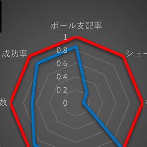 J1 鹿島 3-1 G大阪 =下位にも負けるガンバに、上位を相手にする力なし=